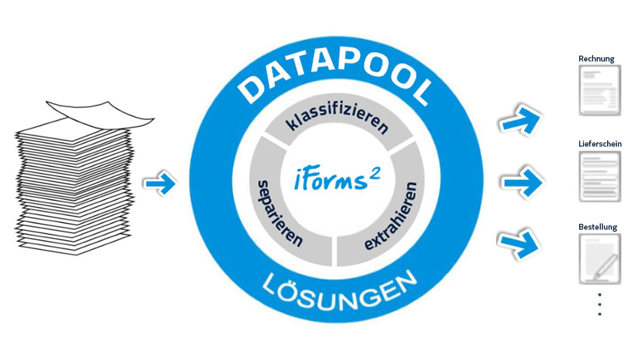 datapool iforms2